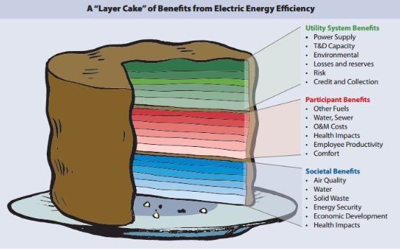 Recognizing The Full Value Of Energy Efficiency