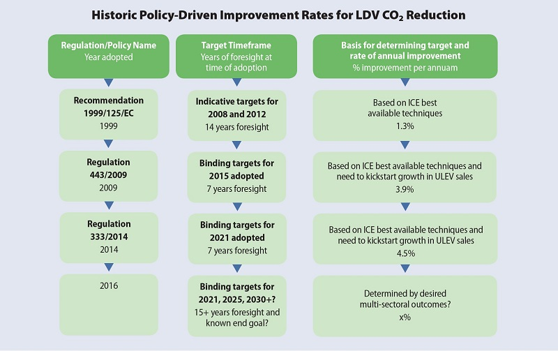 historic-policy-driven-improvement-rates-reduced