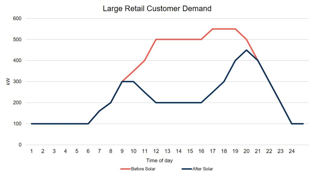 Retail Customer Demand with Solar