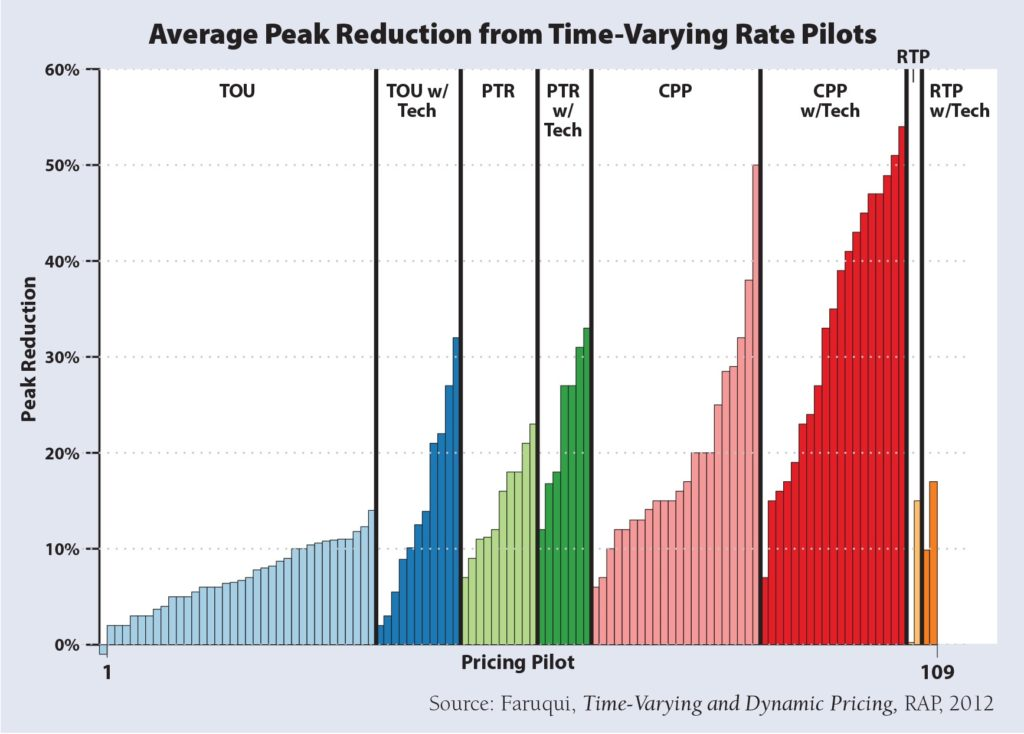 Average peak reduction from time-varying rate pilots
