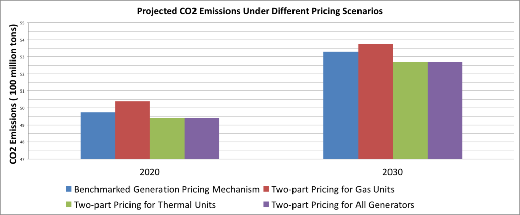 Projected Carbon Emissions Under Different Pricing Scenarios