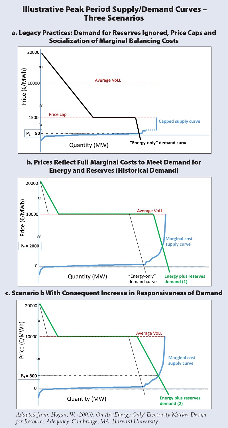 Illustrative Peak Period Supply/Demand Curves – Three Scenarios