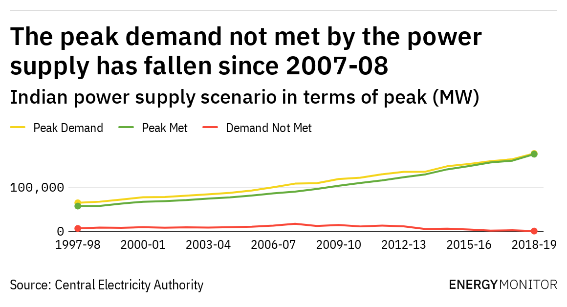 The peak demand not met by the power supply has fallen since 2007-08